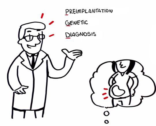 Preimplantation Genetic Diagnosis